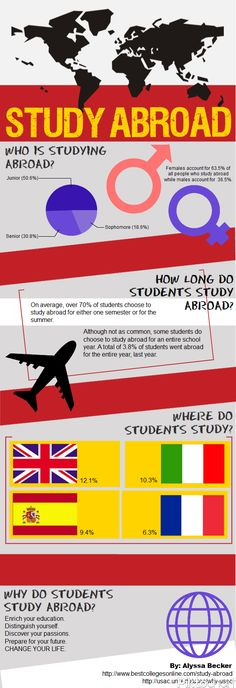 Studies abroad #infographic, created using @Piktochart