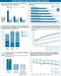 Visualizing Health Policy: Recent Trends in Employer-Sponsored Insurance - Health insurance Health Promotion Programs, Family Foundations, Home Based Business, Health Insurance, Public Health, Health Care, Infographic, Trends, Vascular Disease