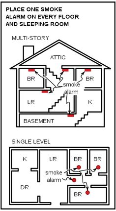 This is from our blog. http://scssafetyandhealth.wordpress.com/2012/03/11/spring-forward-and-smoke-detectors-what-a-combination/  Check it out!