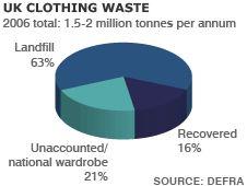 Effect of globalization in fashion industry