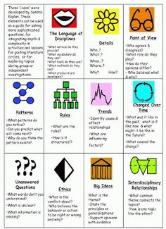 The Teaching Tribune: RTI for Enrichment Depth and Complexity icons founded by Dr. Sandra Kaplan. Basically, depth refers to language of the discipline, big idea, essential details, rules, patterns, trends, unanswered questions, ethics and complexity refers to change over time, multiple points of view, across the disciplines. The standards are used with these icons to allow you to extend your students' thinking and ideas.