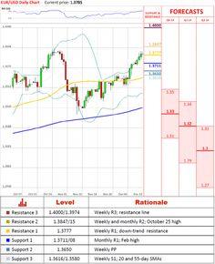 EUR/USD Technical Analysis – 12 December 2013 http://forex-quebec.com/eur-usd-technical-analysis-12-december-2013/ #forex #eurusd #eur #usd #euro #dollar