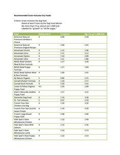 Large Dog Food List...Calcium.pdf