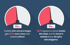 """Did you also know that you're 65 percent more likely to remember this information about mutton busting three days from now because I included a relevant (and truly priceless) image with it? That's just one of the insightful statistics HubSpot highlighted in its post, """"37 Stats You Should Know About Visual Content Marketing in 2016."""""""