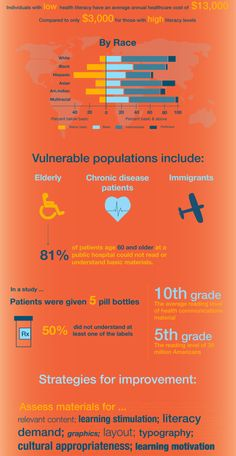 Health Literacy in the US - some stats | infographic