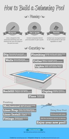 Many people love the idea of having a swimming pool in their backyard, but few realize that it is not a simple process. This infographic lists the ste Natural Swimming Ponds, Building A Swimming Pool, Swimming Pool Construction, Cool Swimming Pools, Cool Pools, Piscine Diy, Pool Kits, Pool Care, Diy Pool