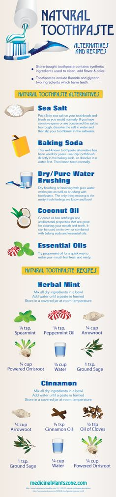 Healthier toothpaste alternatives and recipes!