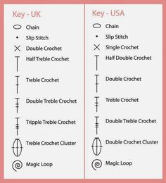 Uk and us crochet conversion chart simply crochet magazine if you have found this page useful please consider supporting my little crochet business buy me ccuart Images