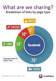 O que é mais compartilhado no Facebook? Fotos!!!