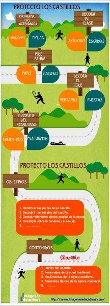 """Trabaja por proyectos """"Los castillos"""""""