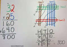 Multiplication is Cool! (Or so my students told me!) Very cool idea for multiplication! Multiplication Strategies, Teaching Multiplication, Math Strategies, Math Resources, Teaching Math, Math Activities, Long Multiplication Method, Math Fractions, Math For Kids