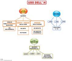 USO DELL H