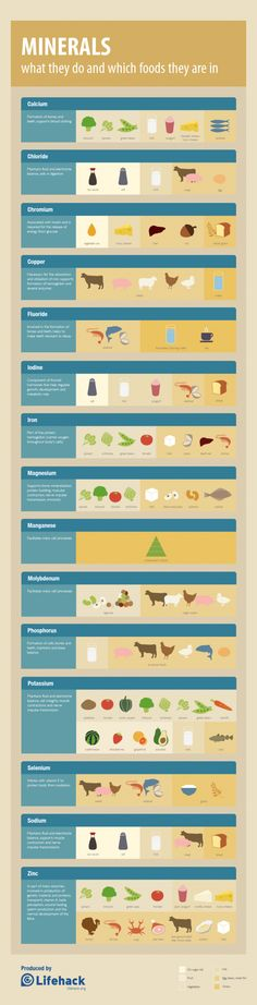 Nutrition: Minerals Cheat Sheet Food Sources Infographic