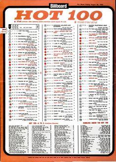 billboard charts 1986 singles dating