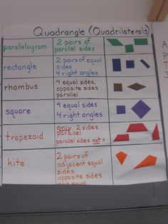 Teacher Talk: Anchor Charts-Quadrilateral. Mini version for math journals?