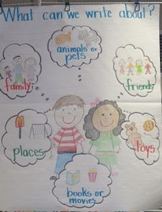 Do you love and use anchor charts as much as I do? Then you are going to love these Must Make Kindergarten Anchor Charts! Why anchor charts in Kindergarten? I use anchor charts almost every day a Writing Topics, Writing Lessons, Teaching Writing, Writing Ideas, Narrative Writing For Kindergarten, Kindergarten Writers Workshop, Writing Process, Start Writing, Teaching Abcs