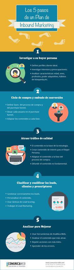 Los cinco pasos de un plan de Inbound Marketing. Infografía en español. #MarketingDigital #InboundMarketing #Infografia #CommunityManager