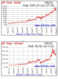 Charts of Silver and Gold... Steady increase over 10 years. Really it is just keeping your wealth intact, while dollar holders lose purchasing power every year...