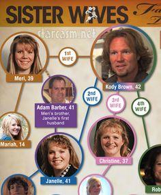 Sister_Wives_Family_Tree_TN