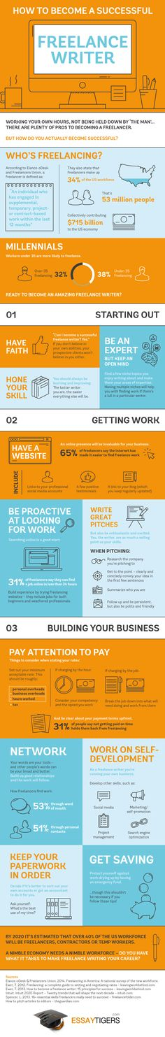 How to become a successful freelance writer #infografia #infographic #FreelanceWriter