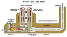 The-Super-Sustainable-Mass-Heaters--6