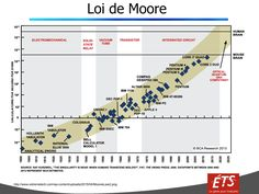Loi de Moore-Google-Slides3.png (1132×850)
