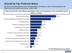 Studie zur Social-Media-Nutzung: Warum Facebook-User Marken folgen - internetworld.de  http://www.internetworld.de/Nachrichten/Medien/Zahlen-Studien/Studie-zur-Social-Media-Nutzung-Warum-Facebook-User-Marken-folgen-81913.html