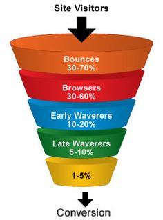 Conversion Funnel - SEO - Bounce Rate