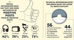 Importância das redes sociais no entretenimento