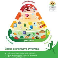 potravinová pyramida ministerstva zdravotnictví - Hledat Googlem Food Pyramid, Puzzles For Kids, Kids Meals, Preschool, Healthy Eating, Fruit, Vegetables, Desserts, Rv