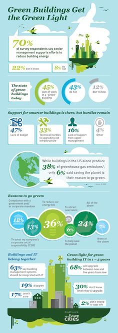 Information Graphics - Green Light for Green Buildings | Future Cities