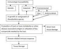 ScienceDirect.com - Anaerobe - Microbiology of regressive autism - the role of desulfovibrio
