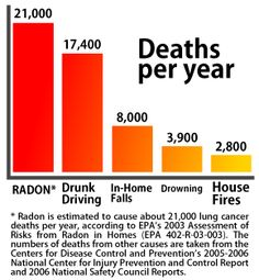 Have your home professionally tested for Radon. Mitigation is more affordable than you may think!