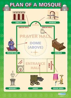 From our Religious Education poster range, the Plan of a Mosque Poster is a great educational resource that helps improve understanding and reinforce learning. Religious Studies, Religious Images, Religious Education, Muslim Faith, Teaching Religion, School Posters, Bible Knowledge, World Religions, Teaching Social Studies