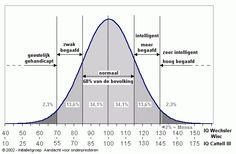 Hoogbegaafd -Waarde IQ cijfer Altijd handig om bij de hand te hebben.