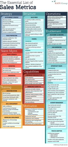 102 Sales Metrics Every Manager Should Be Tracking [Infographic] - Business Management - Ideas of Business Management - 102 Sales Metrics Every Manager Should Be Tracking [Infographic] Business Management, Business Planning, Business Tips, Sales Management, Lead Management, Business Infographics, Business Opportunities, Business Sales, Business Marketing