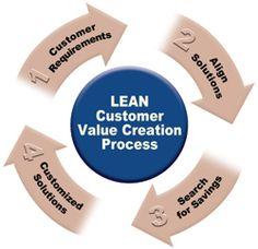 LEAN Customer Value Creation