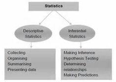 190 Statistics Ideas Statistics Ap Statistics Statistics Math