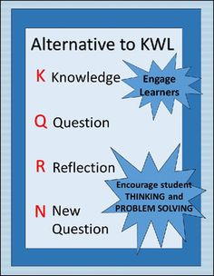 """Alternative To KWL Charts ~ KQRN. Increase student curiosity by tweaking the ole standby KWL chart. This graphic organizer focuses students on what they already know about a topic but then asks them to formulate questions to investigate. Rather than allow them to say """"I don't want to learn anything,"""" teach them to question and reflect. FREE DOWNLOAD"""
