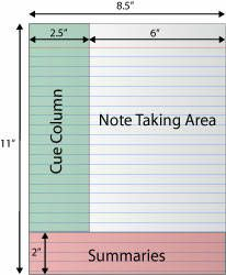 Cornell-Notes - I did this in my journalism class, and it worked out relatively well. It's a good system once you get the kinks ironed out.