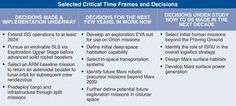 Table showing near and far-term decisions to be made for sustainable Space Exploration