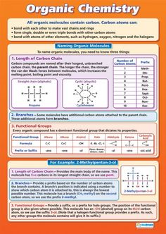 Organic Chemistry | Science Educational School Posters                                                                                                                                                      More