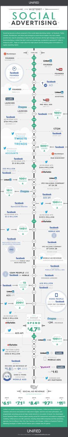 Histoire de la #socialmedia #advertising