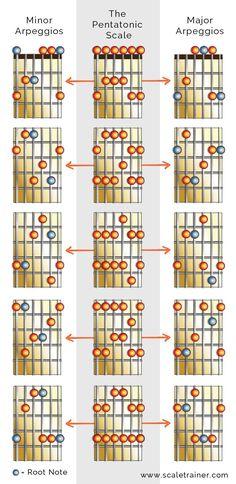 Arpeggios in the Pentatonics - Global Guitar NetworkGlobal Guitar Network
