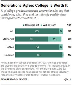 5 facts about today's college graduates Education College, Higher Education, Pew Research Center, College Hacks, College Graduation, How To Run Longer, Career, Facts, Motivation