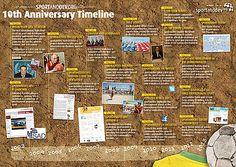 10th anniversary timeline sports & dev 2003 - 2013