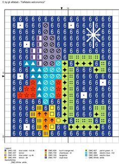 alfabeto astronomico C