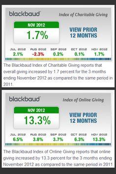 Nonprofit Fundraising Show Slight Increase According to Latest Blackbaud Index http://www.miratelinc.com/blog/nonprofit-fundraising-show-slight-increase-according-to-latest-blackbaud-index/