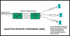 ABR (Adaptive Bitrate Streaming) in Restream Now you can enable the ABR (Adaptive Bit Rate) to Restream as well. Previously the option is available only for Livestream and VOD. You can utilize this option to deliver the source restream live channel into multiple resolution and bitrates. For more information contact help@5centscdn.com.  #restream #abr