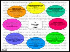 Defining information literacy